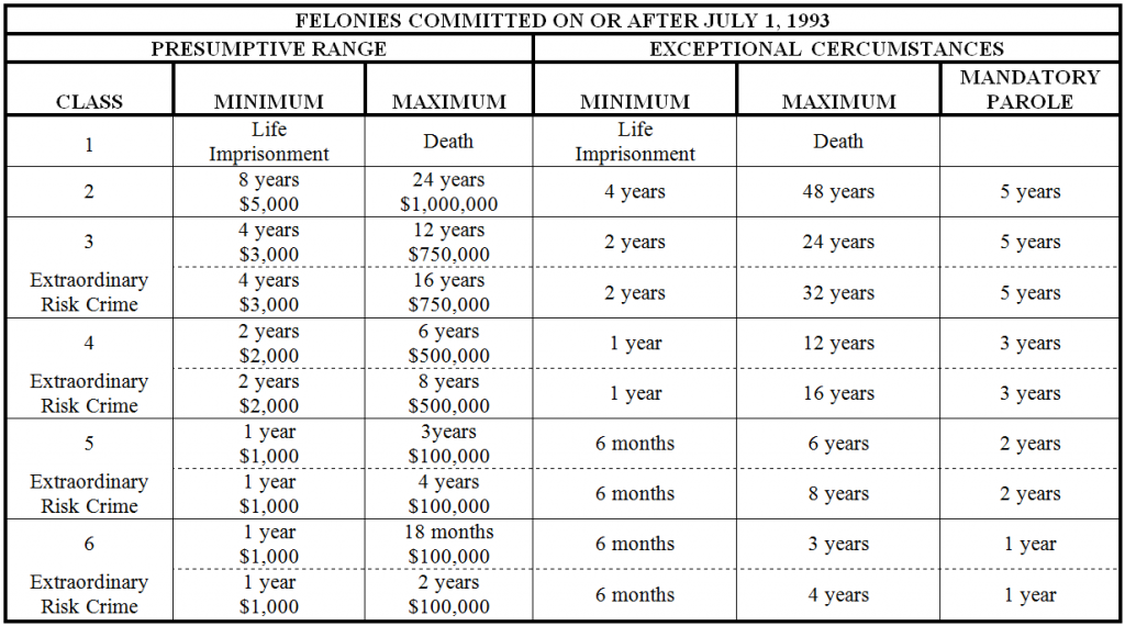 Colorado Felony Offenses Chart