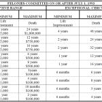 Colorado Felony Offenses Chart